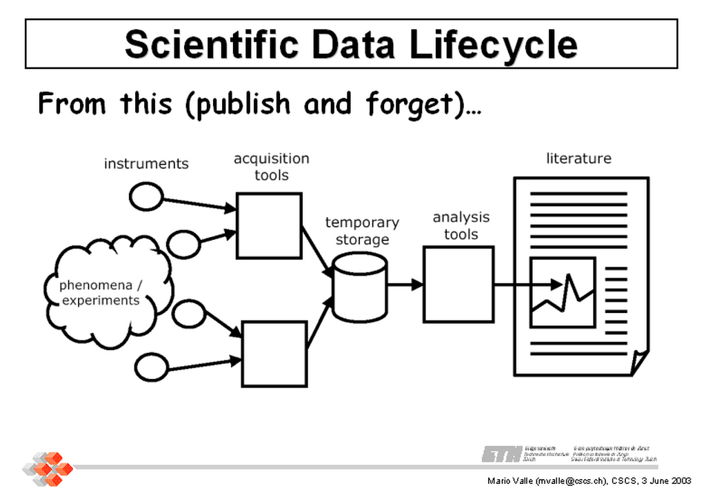 Scientific Data Management - an introduction